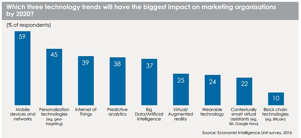 Which three technology trends will have the biggest impact on marketing organisations by 2020?