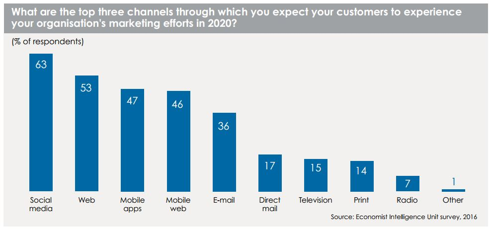 Top three marketing channels
