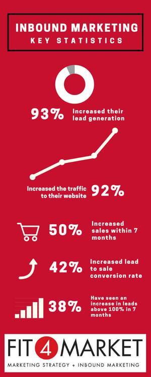 Inbound Marketing Infographic-1