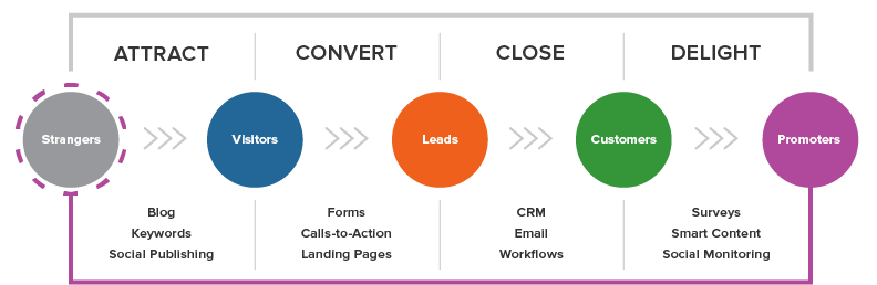 Inbound Marketing Methodology-1.png